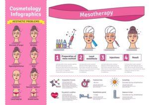 Mesoterapia - Dr. Franca Sbriccoli